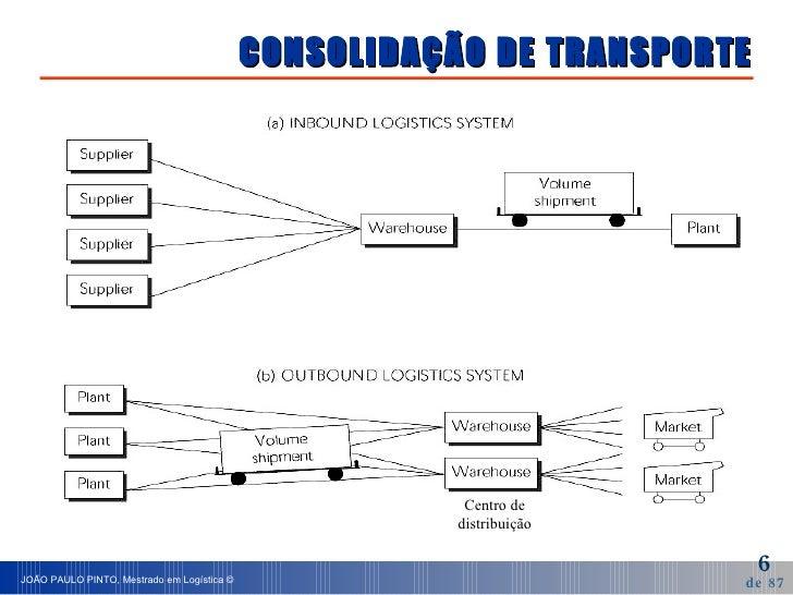 CONSOLIDAÇÃO DE TRANSPORTE Centro de distribuição