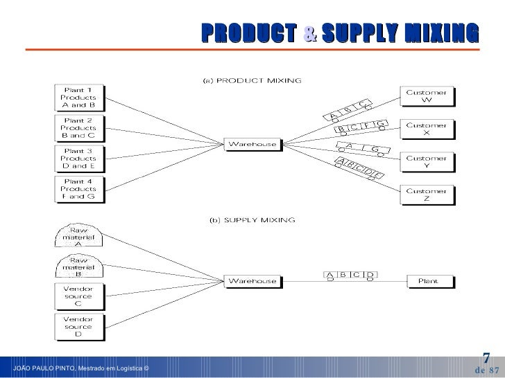 PRODUCT  &  SUPPLY MIXING