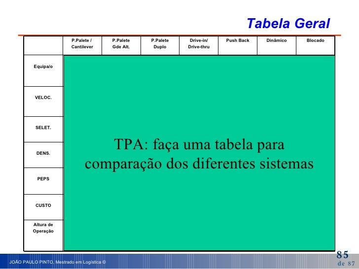 Tabela Geral TPA: faça uma tabela para comparação dos diferentes sistemas 6 m 10 m 7 m 9 m 7 m 30 m 10 m Altura de Operaçã...