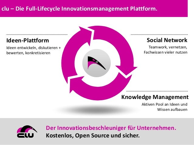 © 2014 think to innovate GmbH | clu Knowledge Management Aktiven Pool an Ideen und Wissen aufbauen Ideen-Plattform Ideen e...