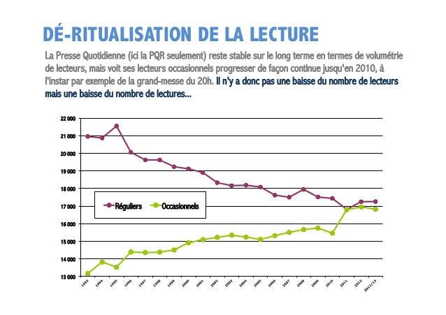 DÉ-RITUALISATION DE LA LECTURE La Presse Quotidienne (ici la PQR seulement) reste stable sur le long terme en termes de vo...