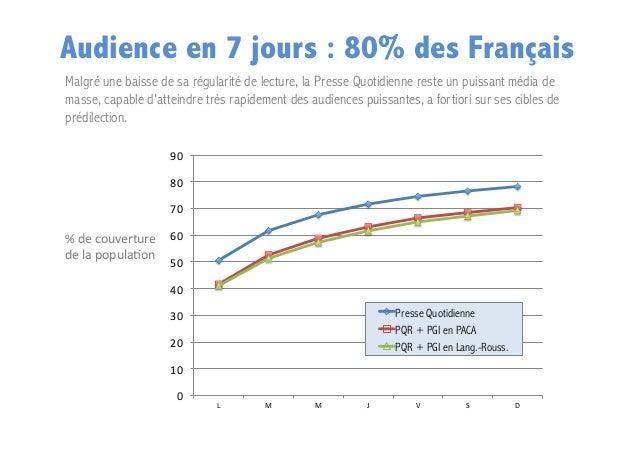 Audience en 7 jours : 80% des Français Malgré une baisse de sa régularité de lecture, la Presse Quotidienne reste un puiss...