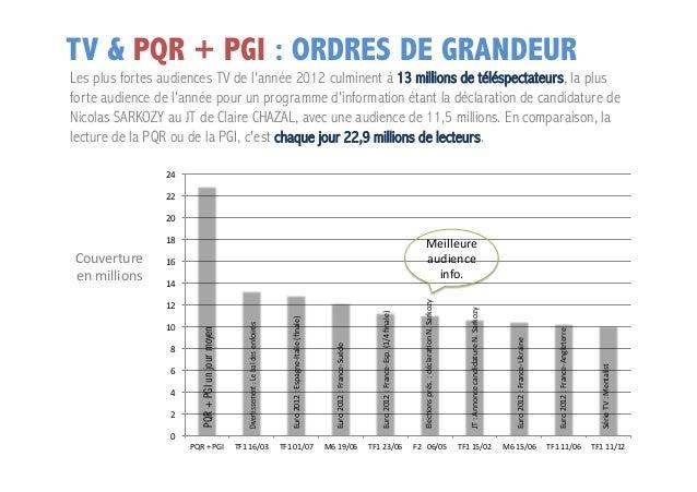 TV & PQR + PGI : ORDRES DE GRANDEUR  Les plus fortes audiences TV de l'année 2012 culminent à 13 millions de téléspectateu...