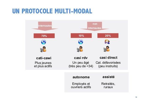 UN PROTOCOLE MULTI-MODAL non  internautes  internautes  70%  10%  20%  cati-cawi  casi rdv  casi direct  Plus jeunes et pl...