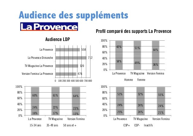 Audience des suppléments Profil comparé des supports La Provence Audience LDP  100% 80%  558  La Provence La Provence Diman...