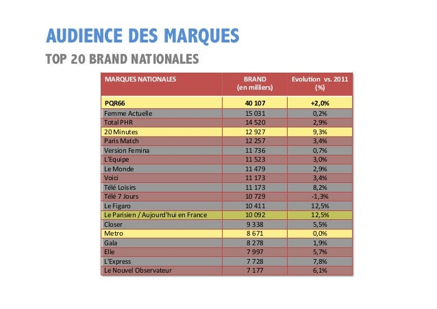 AUDIENCE DES MARQUES TOP 20 BRAND NATIONALES MARQUES  NATIONALES   PQR66   Femme  Actuelle   Total  PHR   20...
