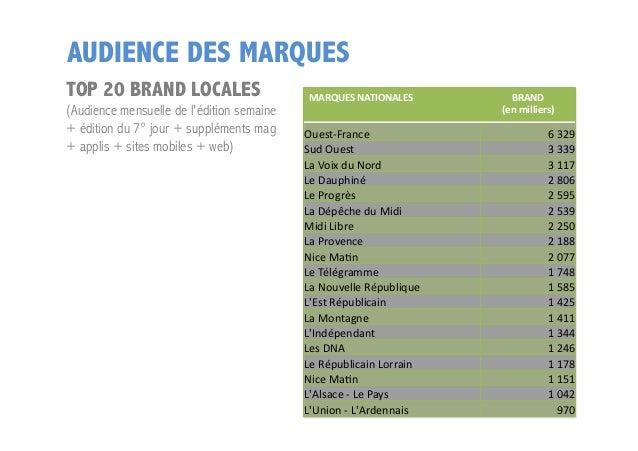 AUDIENCE DES MARQUES TOP 20 BRAND LOCALES  (Audience mensuelle de l'édition semaine + édition du 7° jour + suppléments mag...
