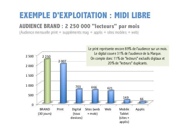 """EXEMPLE D'EXPLOITATION : MIDI LIBRE AUDIENCE BRAND : 2 250 000 """"lecteurs"""" par mois (Audience mensuelle print + suppléments..."""