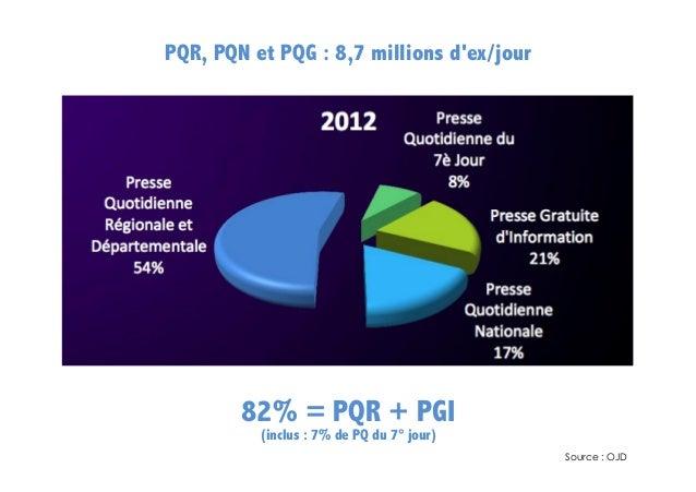 PQR, PQN et PQG : 8,7 millions d'ex/jour  60%  82% = PQR + PGI (inclus : 7% de PQ du 7° jour)    Source : OJD