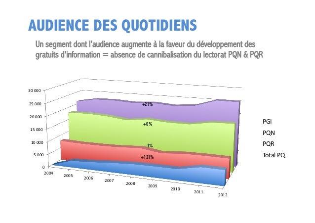 AUDIENCE DES QUOTIDIENS Un segment dont l'audience augmente à la faveur du développement des gratuits d'information = abse...