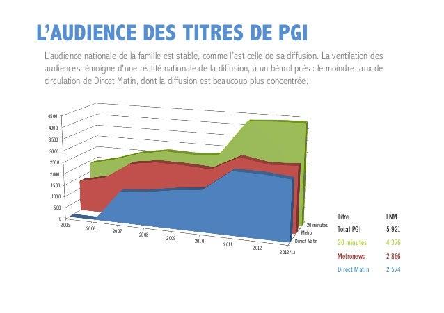 L'AUDIENCE DES TITRES DE PGI L'audience nationale de la famille est stable, comme l'est celle de sa diffusion. La ventilat...