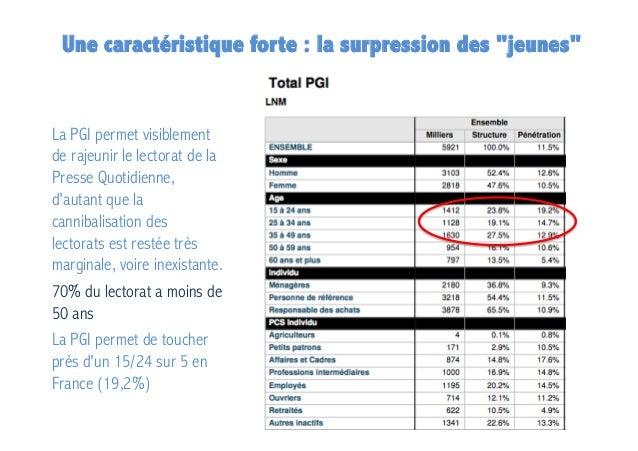 """Une caractéristique forte : la surpression des """"jeunes""""  La PGI permet visiblement de rajeunir le lectorat de la Presse Qu..."""