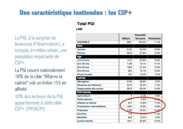 Une caractéristique inattendue : les CSP+  La PGI, à la surprise de beaucoup d'observateurs, a conquis, en milieu urbain, ...