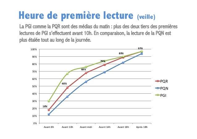 Heure de première lecture (veille) La PGI comme la PQR sont des médias du matin : plus des deux tiers des premières lectur...