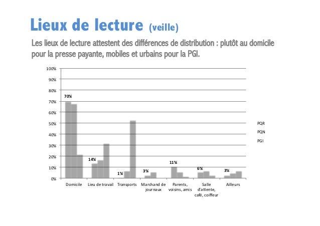 Lieux de lecture (veille) Les lieux de lecture attestent des différences de distribution : plutôt au domicile pour la pres...