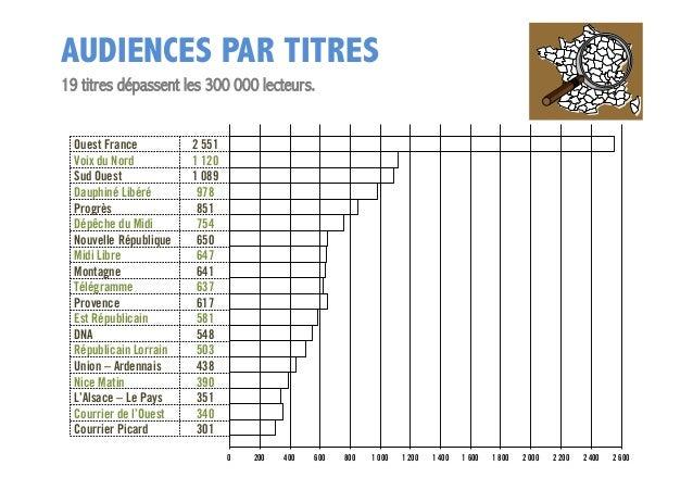 AUDIENCES PAR TITRES 19 titres dépassent les 300 000 lecteurs. Ouest France Voix du Nord Sud Ouest Dauphiné Libéré Progrès...