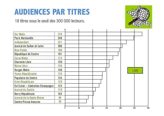 AUDIENCES PAR TITRES 18 titres sous le seuil des 300 000 lecteurs. Var Matin Paris Normandie Indépendant Journal de Saône-...