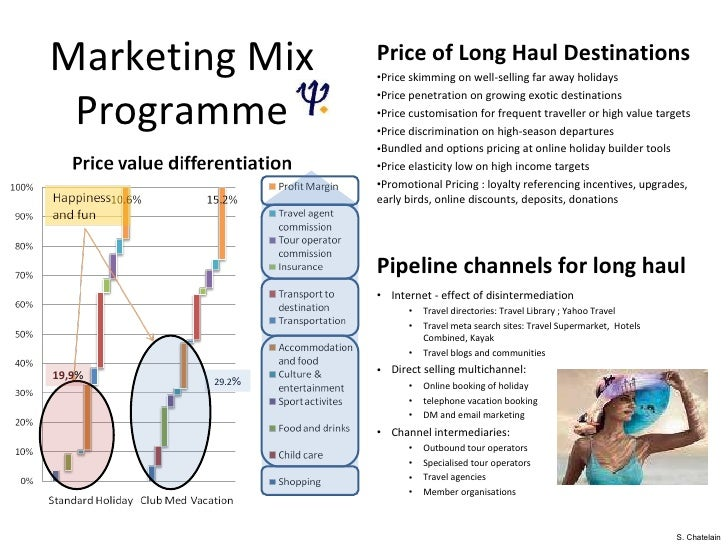 club mediterrnian marketing strategy Once the marketing strategy is complete and you understand how you want to try and market your game, the next step is to create a marketing plan the marketing plan is much lower level and will specifically allocate money to certain channels that have been identified in the strategy.
