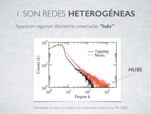 """Aparecen regiones altamente conectadas: """"hubs"""" 1. SON REDES HETEROGÉNEAS HUBS Probabilidad de tener un número k de conexio..."""