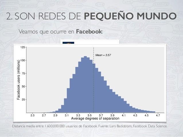 Veamos que ocurre en Facebook: 2. SON REDES DE PEQUEÑO MUNDO Distancia media entre 1.600.000.000 usuarios de Facebook. Fue...