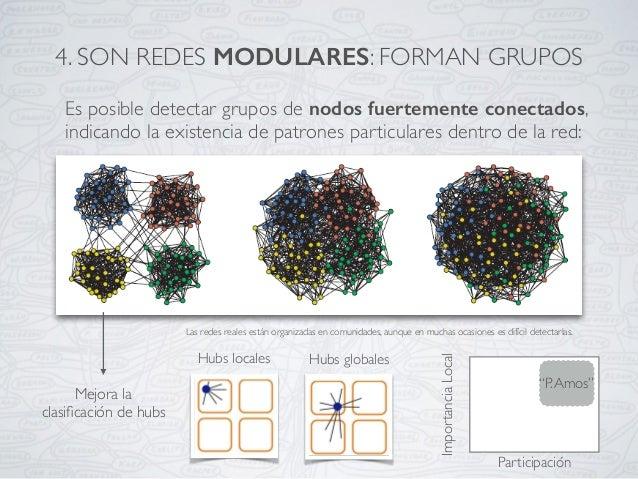 4. SON REDES MODULARES: FORMAN GRUPOS Es posible detectar grupos de nodos fuertemente conectados, indicando la existencia ...