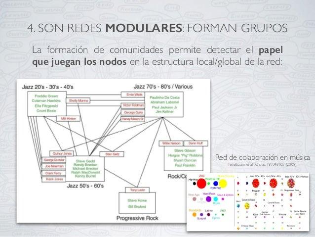 La formación de comunidades permite detectar el papel que juegan los nodos en la estructura local/global de la red: Red de...
