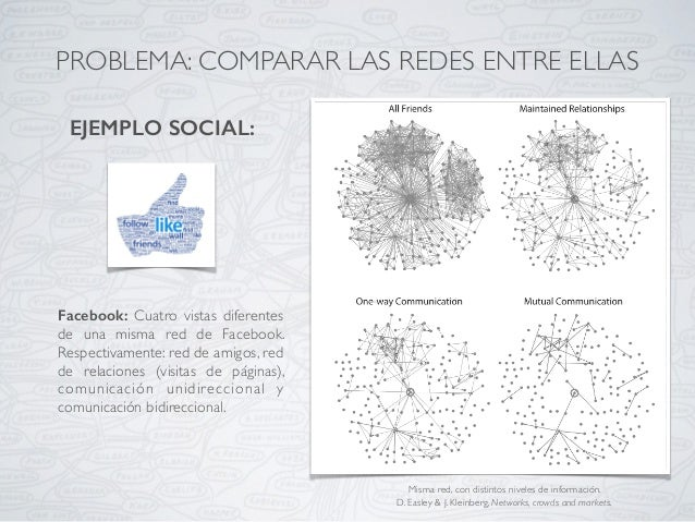 PROBLEMA: COMPARAR LAS REDES ENTRE ELLAS EJEMPLO SOCIAL: Facebook: Cuatro vistas diferentes de una misma red de Facebook. ...