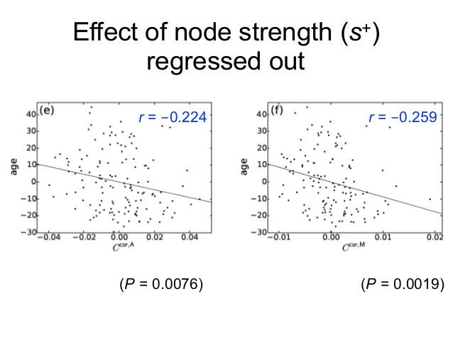 Effect of node strength (s+) regressed out r = -0.224 r = -0.259 (P = 0.0076) (P = 0.0019)