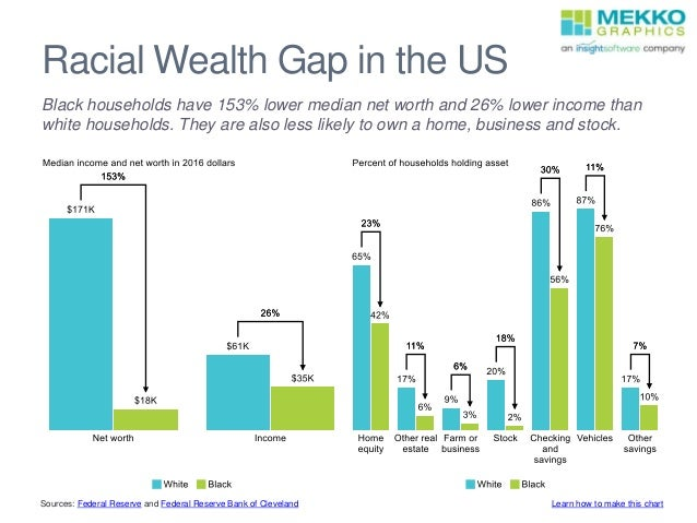 Racial Wealth Gap in the US Black households have 153% lower median net worth and 26% lower income than white households. ...