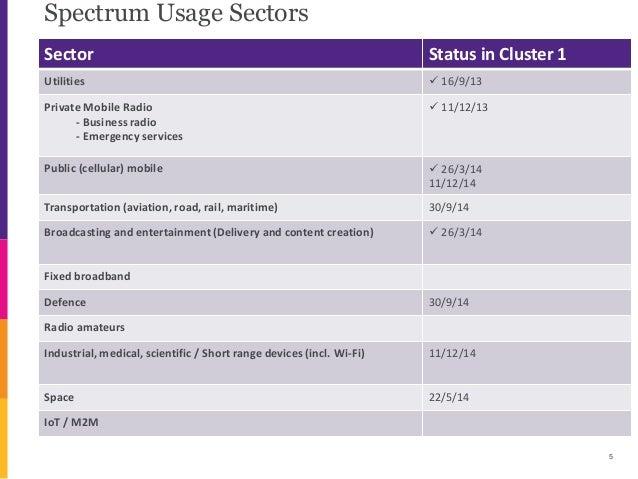 Spectrum Usage Sectors 5 Sector Status in Cluster 1 Utilities  16/9/13 Private Mobile Radio - Business radio - Emergency ...