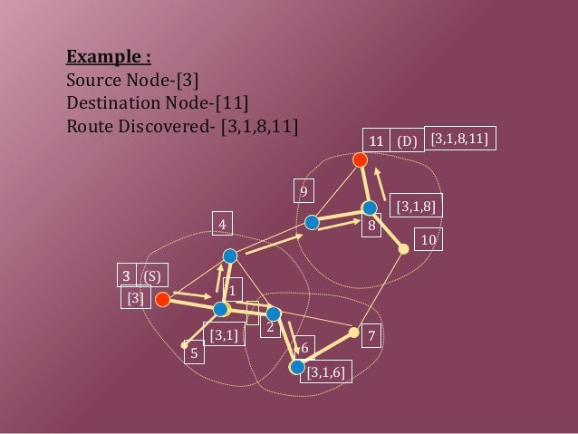 [3] [3,1,8,11] 1 2 4 5 6 7 8 9 10 3 11 3 (S) 11 (D) [3,1] [3,1,6] [3,1,8] Example : Source Node-[3] Destination Node-[11] ...