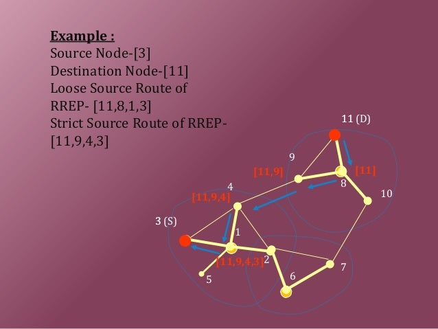 Example : Source Node-[3] Destination Node-[11] Loose Source Route of RREP- [11,8,1,3] Strict Source Route of RREP- [11,9,...