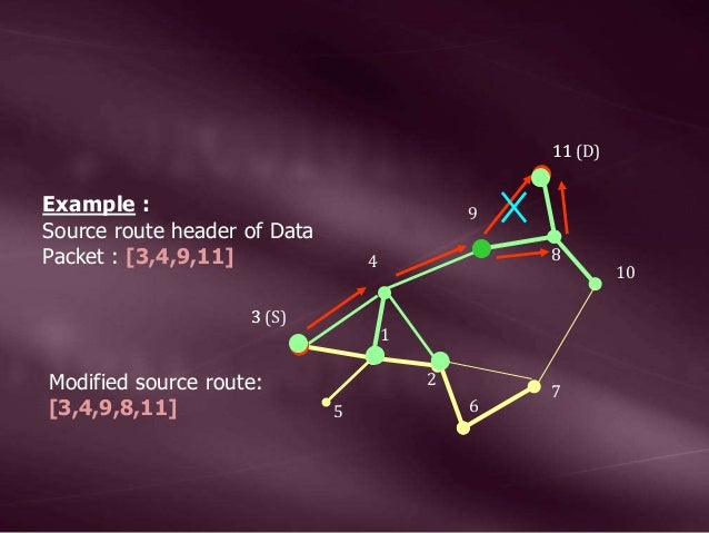 1 2 4 5 6 7 8 9 10 3 11 3 (S) 11 (D) Example : Source route header of Data Packet : [3,4,9,11] Modified source route: [3,4...