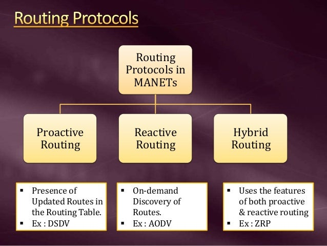 Routing Protocols in MANETs Proactive Routing Reactive Routing Hybrid Routing  Presence of Updated Routes in the Routing ...