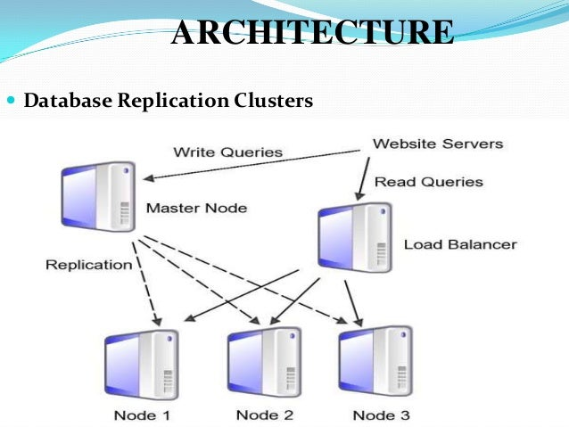 Merveilleux ARCHITECTURE  Database Replication Clusters ...