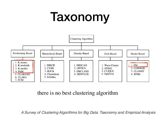 Cluster Analysis : Assignment & Update