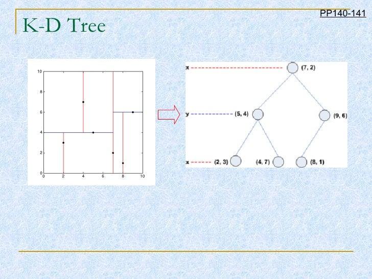 K-D Tree PP140-141