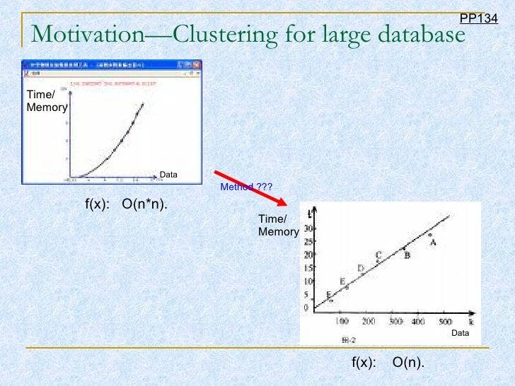 Motivation—Clustering for large database f(x):  O(n*n). f(x):  O(n). Time/ Memory Data Time/ Memory Data Method ??? PP134
