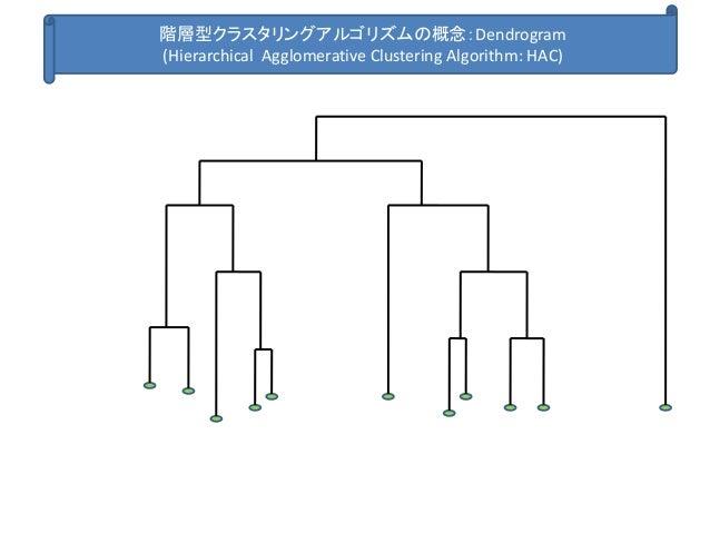 階層型クラスタリングアルゴリズムの概念:Dendrogram (Hierarchical Agglomerative Clustering Algorithm: HAC)