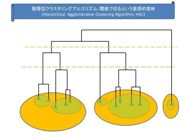 階層型クラスタリングアルゴリズム:閾値で切るという直感的意味 (Hierarchical Agglomerative Clustering Algorithm: HAC)