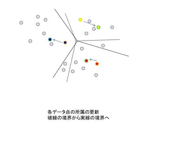 各データ点の所属の更新 破線の境界から実線の境界へ