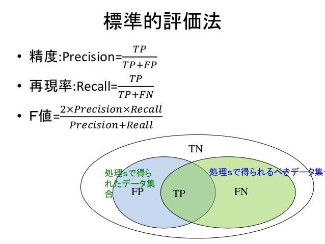 標準的評価法 • 精度:Precision= 𝑇𝑃 𝑇𝑃+𝐹𝑃 • 再現率:Recall= 𝑇𝑃 𝑇𝑃+𝐹𝑁 • F値= 2×𝑃𝑟𝑒𝑐𝑖𝑠𝑖𝑜𝑛×𝑅𝑒𝑐𝑎𝑙𝑙 𝑃𝑟𝑒𝑐𝑖𝑠𝑖𝑜𝑛+𝑅𝑒𝑎𝑙𝑙 処理sで得ら れたデータ集 合 処理sで得られるべき...