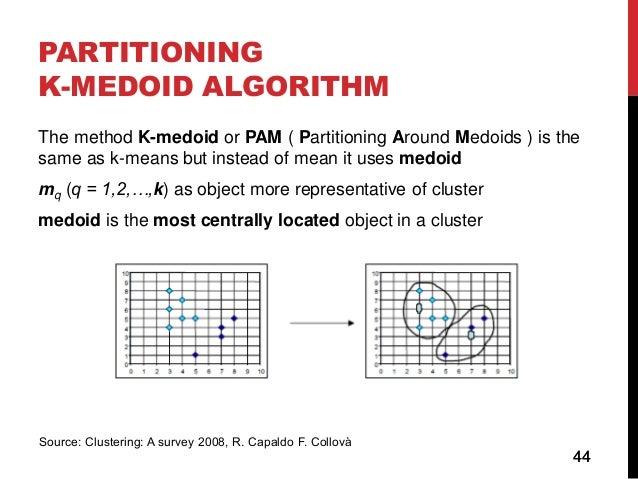 Clustering trainingK Means Clustering