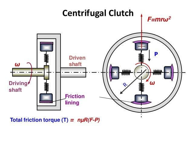 clutches for automobile rh slideshare net centrifugal clutch 2d diagram centrifugal clutch simple diagram