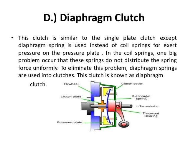 Single Plate Clutch Pdf