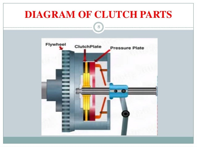 Clutches Working And Application