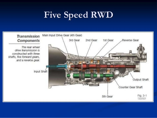 Clutches, rwd and fwd manual transmission