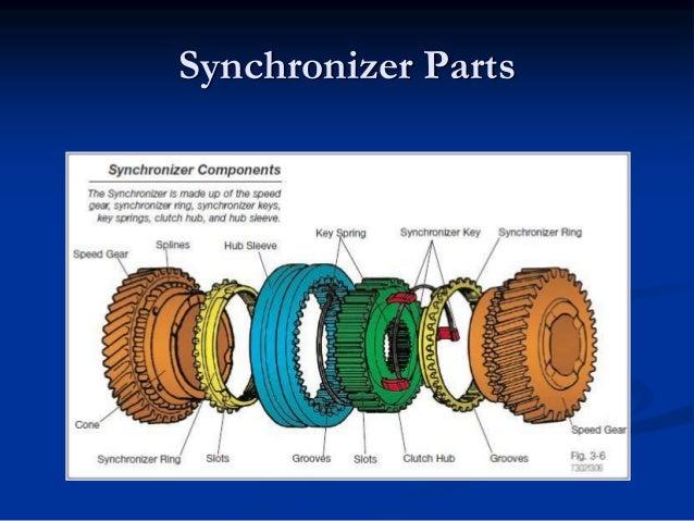 clutches rwd and fwd manual transmission rh slideshare net Chevrolet 5 Speed Transmission Breakdown Transmission Synchro-Gear