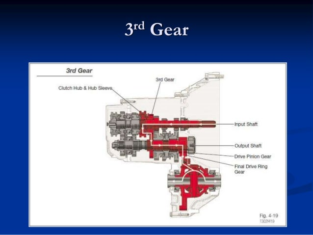 clutches  rwd and fwd manual transmission Serial Transmission Modes Sound Transmission