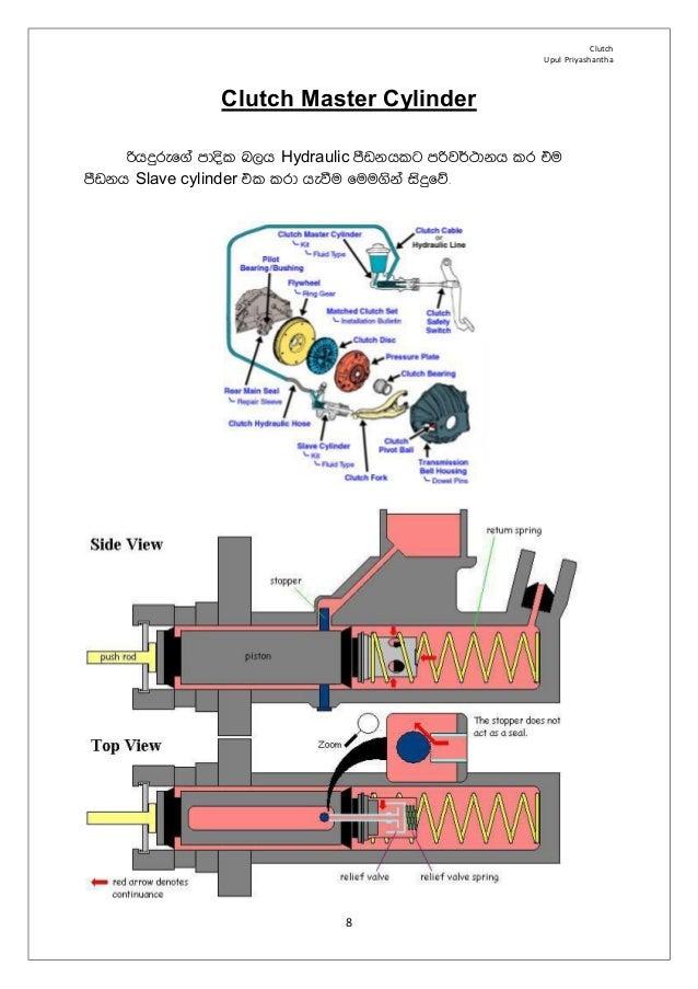 Automobile clutch system how it works sinhala 8 clutch upul priyashantha 8 clutch master cylinder publicscrutiny Gallery